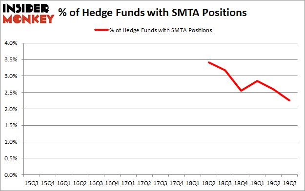 Is Spirit MTA REIT (NYSE:SMTA) A Good Stock To Buy?