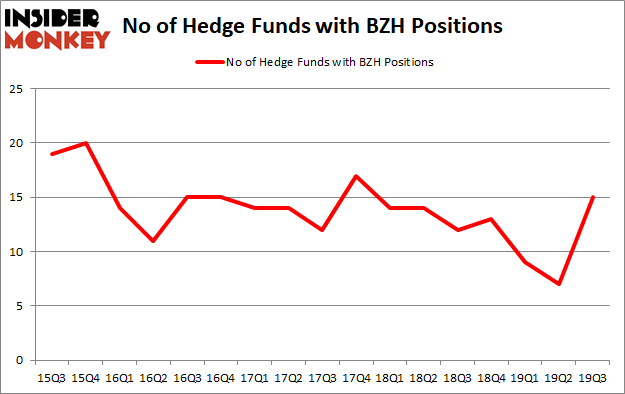 Hedge Funds Are Buying Beazer Homes USA, Inc. (NYSE:BZH)