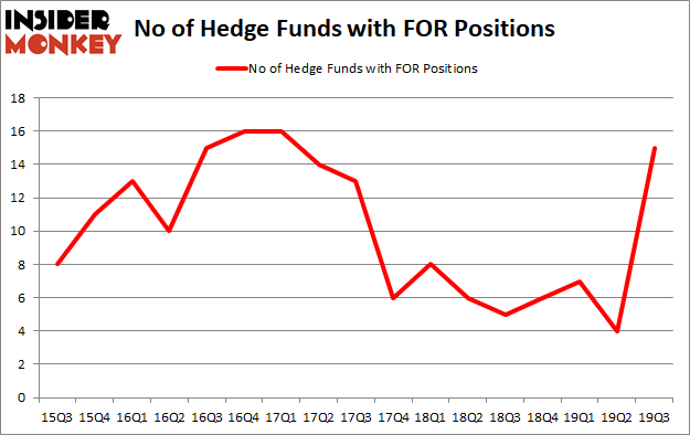 Do Hedge Funds Love Forestar Group Inc. (NYSE:FOR)?