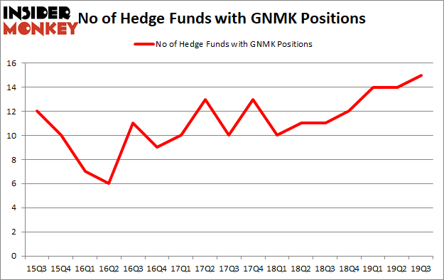 Is GNMK A Good Stock To Buy?