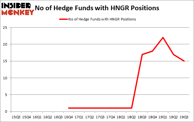 Is HNGR A Good Stock To Buy?