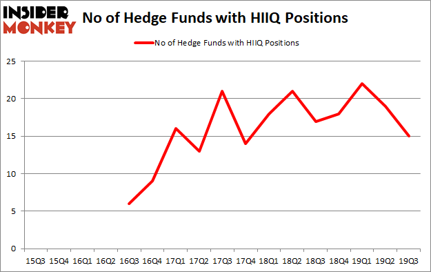 Is HIIQ A Good Stock To Buy?