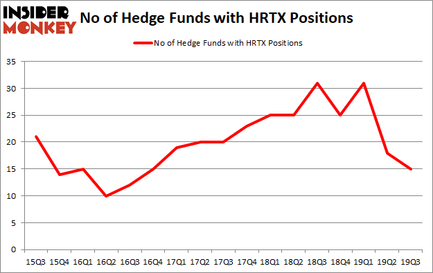 Is HRTX A Good Stock To Buy?