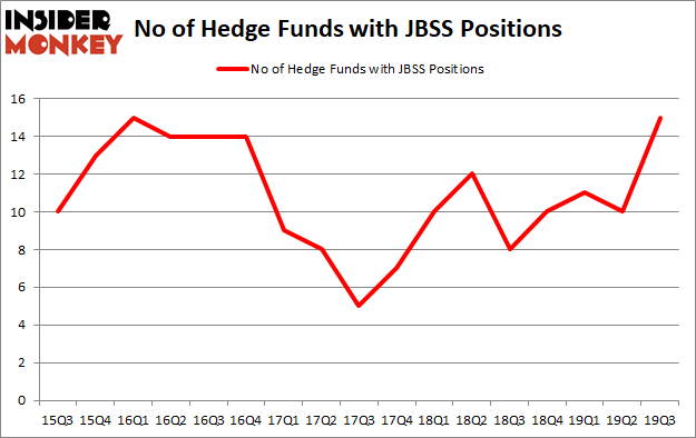 Is JBSS A Good Stock To Buy?