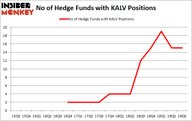 Is KALV A Good Stock To Buy?