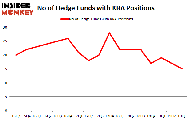 Is KRA A Good Stock To Buy?
