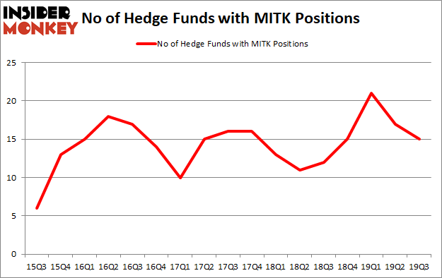 Is MITK A Good Stock To Buy?