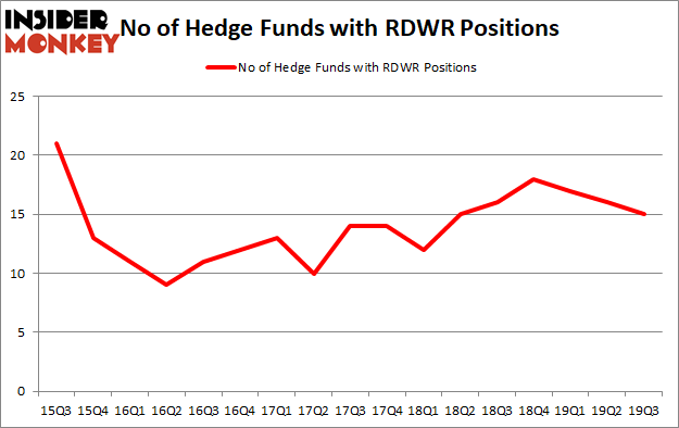 Is RDWR A Good Stock To Buy?