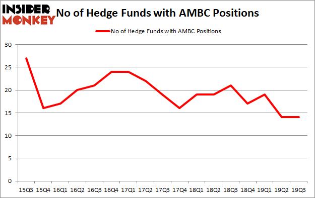 Is AMBC A Good Stock To Buy?