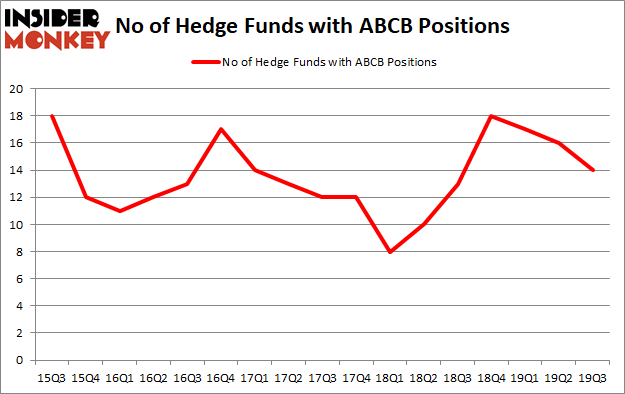 Is ABCB A Good Stock To Buy?