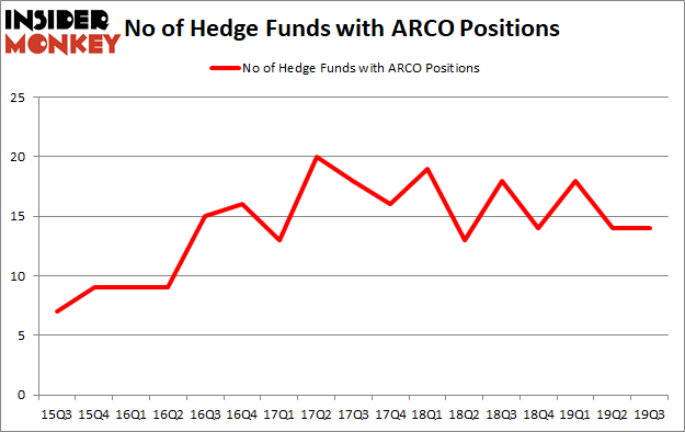 Is ARCO A Good Stock To Buy?