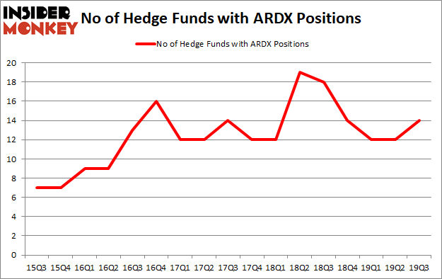 Is ARDX A Good Stock To Buy?