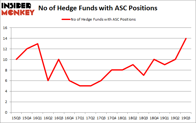 Is ASC A Good Stock To Buy?
