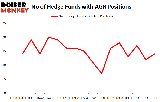 Is AGR A Good Stock To Buy?