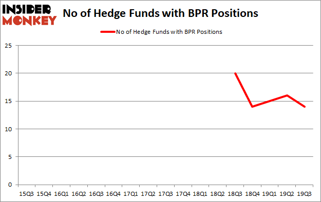 Is BPR A Good Stock To Buy?