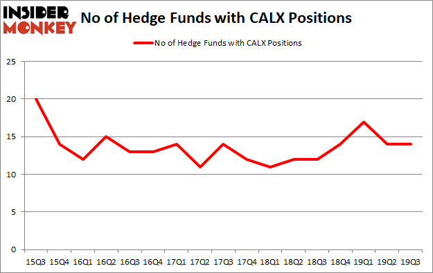 Is CALX A Good Stock To Buy?