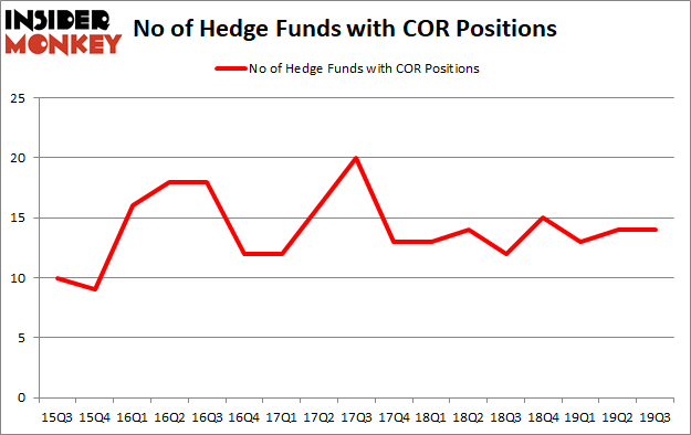Is COR A Good Stock To Buy?