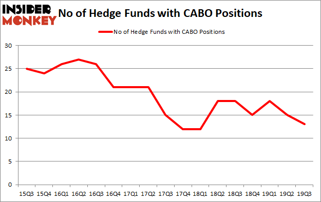 Is CABO A Good Stock To Buy?