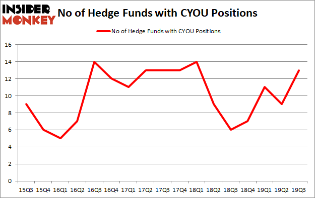 Is CYOU A Good Stock To Buy?