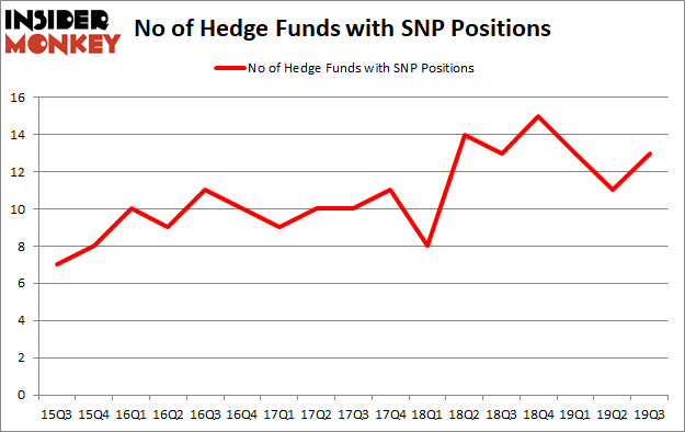 Is SNP A Good Stock To Buy?