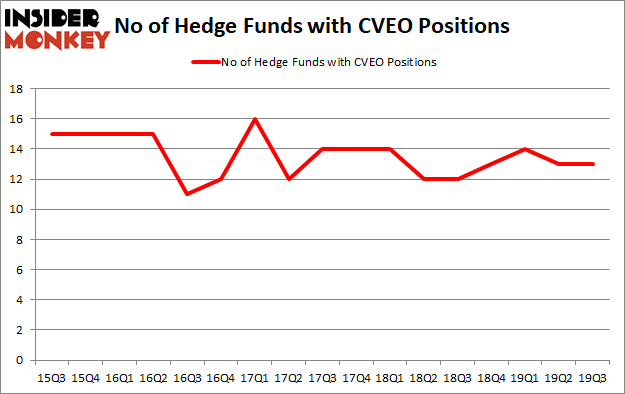 Is CVEO A Good Stock To Buy?