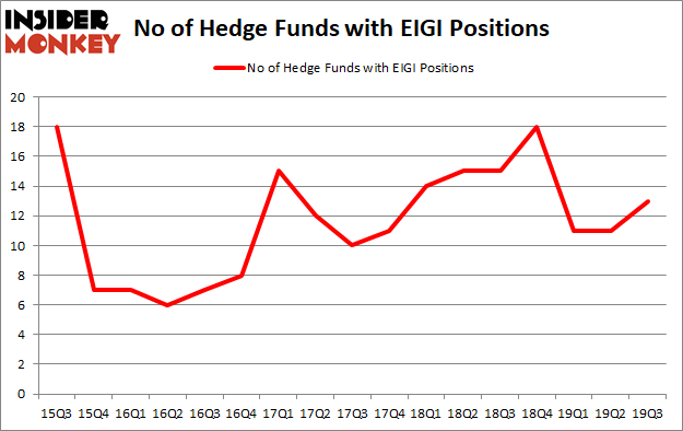 Is EIGI A Good Stock To Buy?