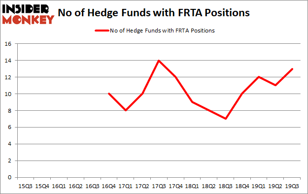 Is FRTA A Good Stock To Buy?