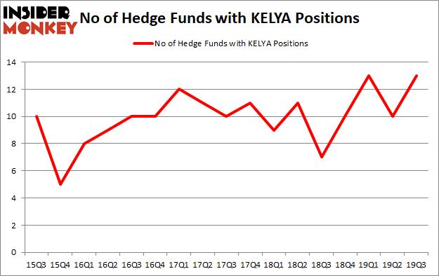 Is KELYA A Good Stock To Buy?