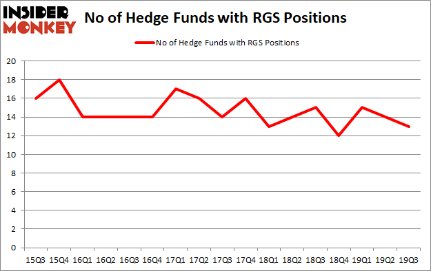 Is RGS A Good Stock To Buy?