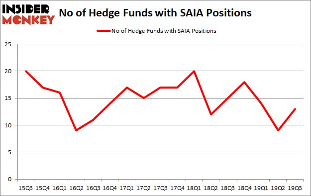 Is SAIA A Good Stock To Buy?