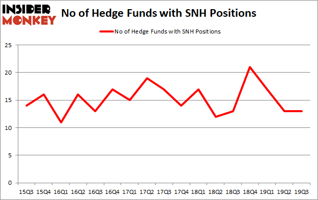 Is SNH A Good Stock To Buy?