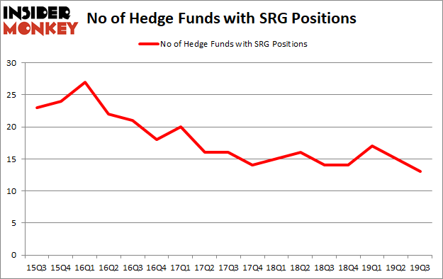 Is SRG A Good Stock To Buy?