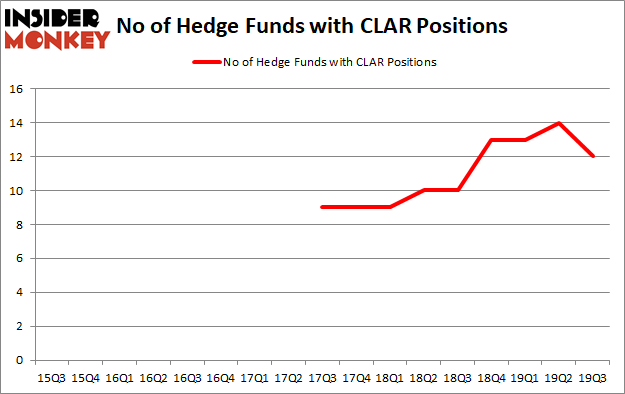 Is CLAR A Good Stock To Buy?