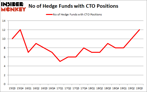 Is CTO A Good Stock To Buy?