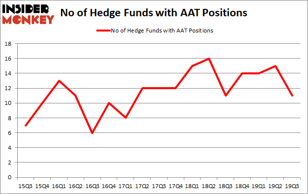 Hedge Funds Aren't Crazy About American Assets Trust, Inc (NYSE:AAT) Anymore