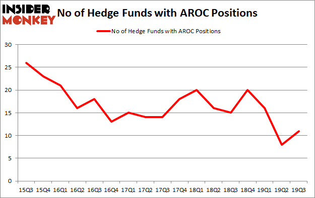 Yahoo Finance, Is AROC A Good Stock To Buy?, NYSE:AROC, Is AROC A Good Investment Right Now?