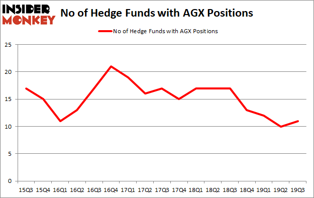 Hedge Funds Are Betting On Argan, Inc. (NYSEAMEX:AGX)