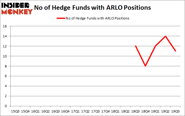 Should You Avoid Arlo Technologies, Inc. (NYSE:ARLO)?