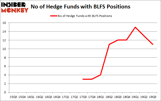 Is BLFS A Good Stock To Buy?