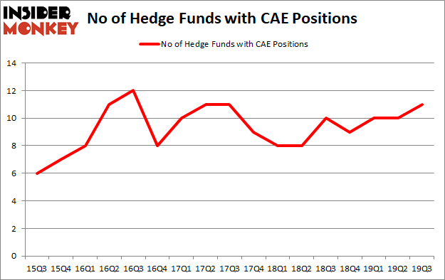 Is CAE A Good Stock To Buy?