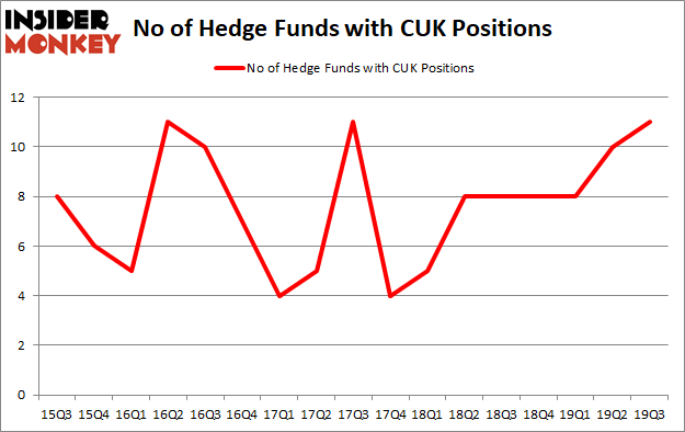 Is CUK A Good Stock To Buy?