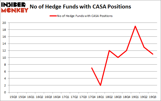 Is CASA A Good Stock To Buy?