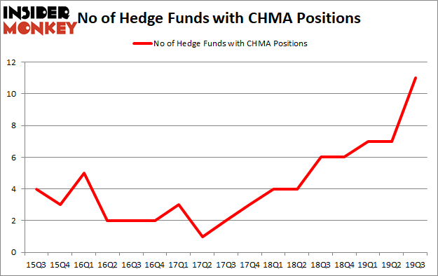Is CHMA A Good Stock To Buy?