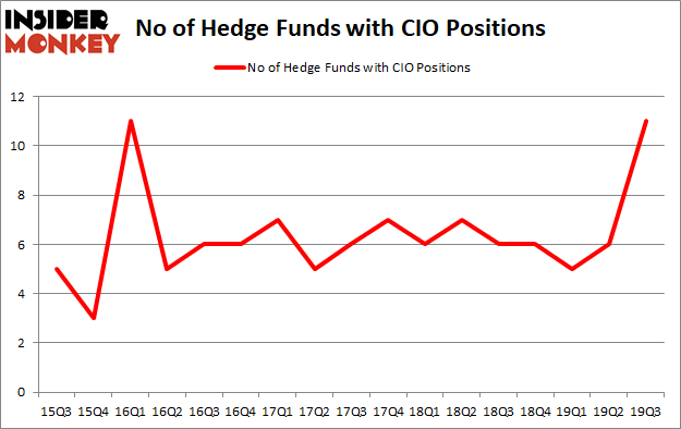 Is CIO A Good Stock To Buy?