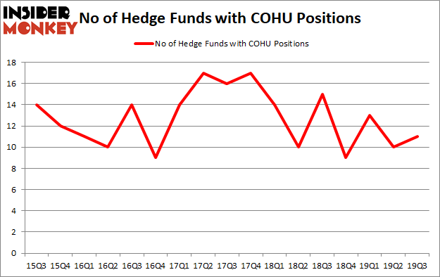 Is COHU A Good Stock To Buy?