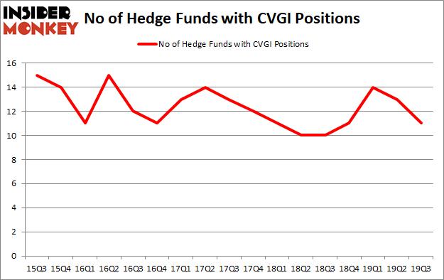 Is CVGI A Good Stock To Buy?