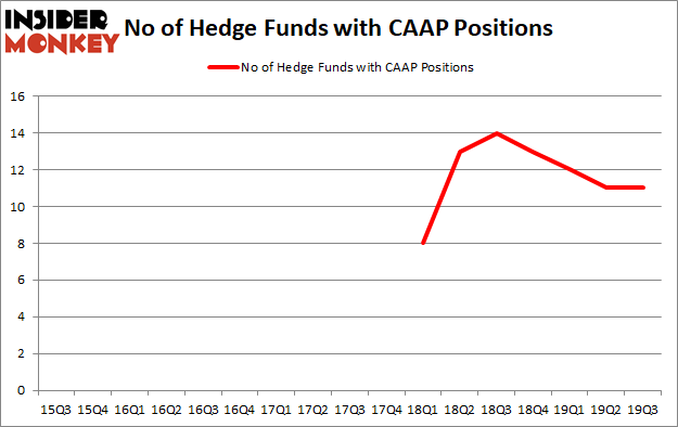 Is CAAP A Good Stock To Buy?