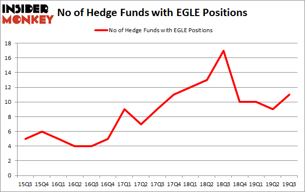 Is EGLE A Good Stock To Buy?