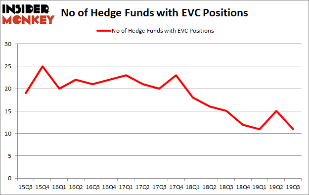 Is EVC A Good Stock To Buy?