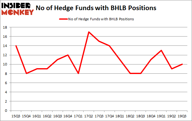 Is BHLB A Good Stock To Buy?